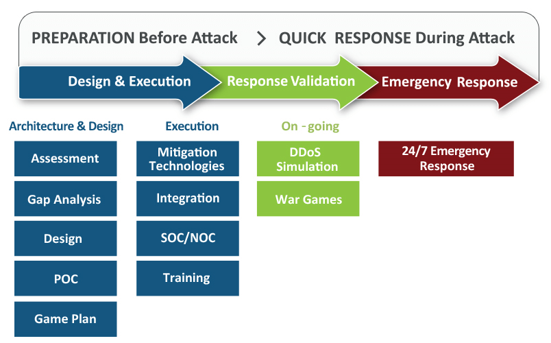Preventing a DDoS Attack | DDoS Readiness by Red Button