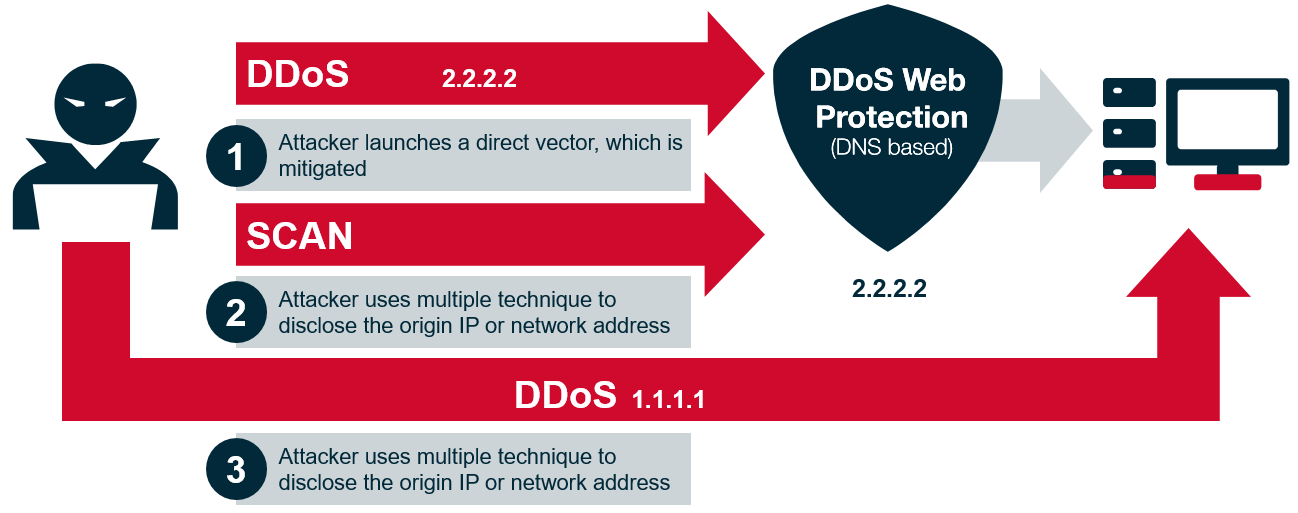 DDoS Glossary - Direct Network Attack