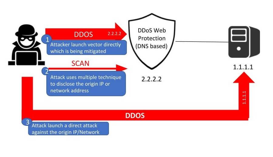 Direct network attacks