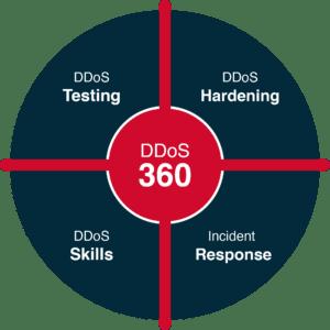 DDoS 360